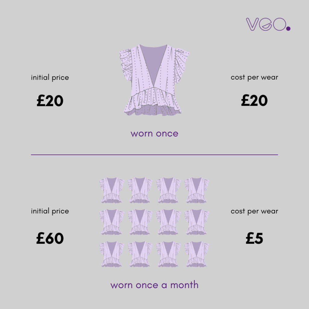 infographic that shows the true cost per wear of throwaway 'wear once' fast fashion culture vs buying something more expensive and high quality which lasts longer | how to make better fashion choices